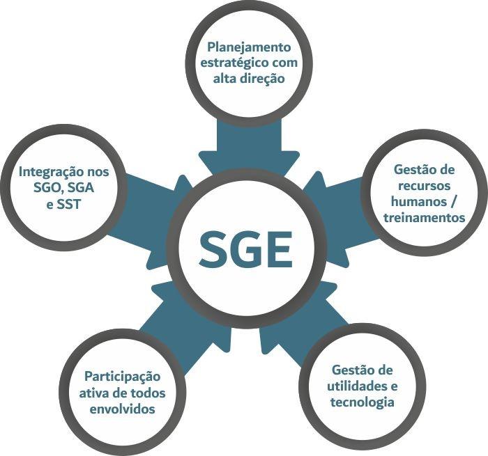 Importância de implementar um Sistema de Gestão de Energia