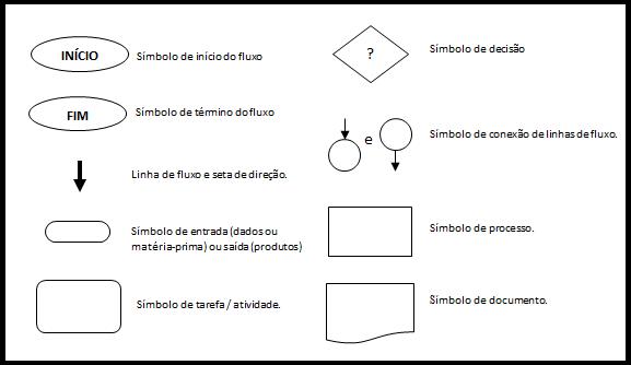 Fluxograma dos Processos