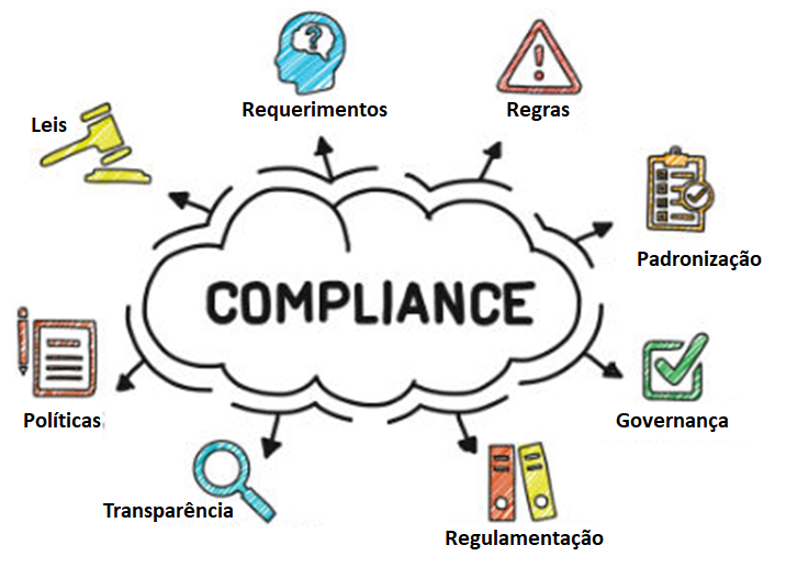 Como o Programa de Compliance pode ajudar no crescimento da organização?