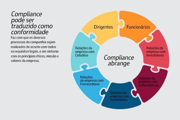 (FOTO: THINKSTOCK) - Desafios de implementar um Sistema de gestão voltado ao Compliance