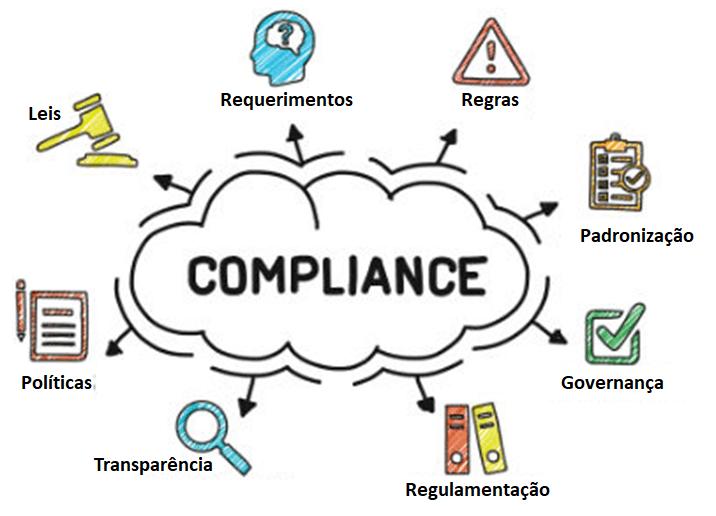 Porque estar em Conformidade com os Requisitos impacta seu negócio?