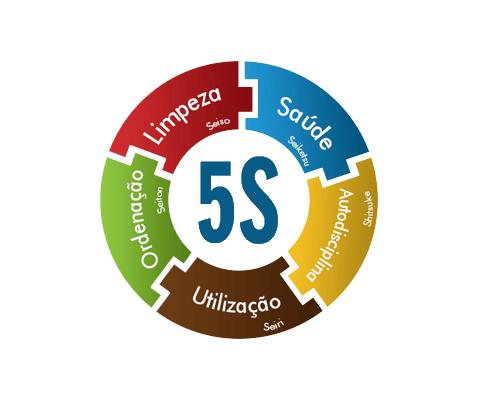 A metodologia 5S tem esse objetivo. Ajudar você e sua equipe a manter não apenas o local de trabalho em ordem, mas toda a sua rotina, de modo que você consiga encontrar documentos importantes com facilidade