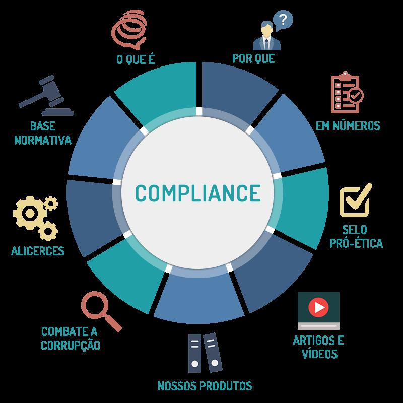 Gestão com foco em compliance