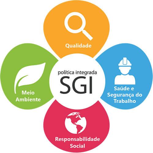 Case de Sucesso Verde Ghaia – Implantação de SGI em Rede de Hospitais Públicos