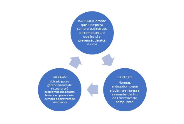 Normas complementares do compliance