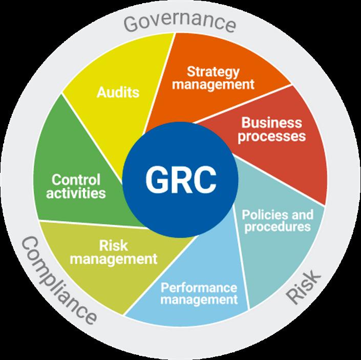 Benefícios para quem adotam o GRC