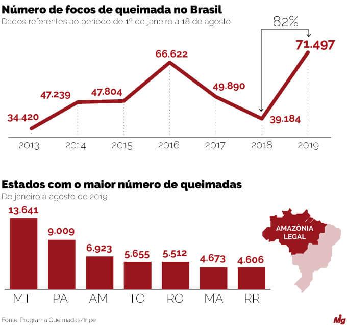 Imagem com dados sobre queimadas no Brasil, realizadas pelo INPE.
