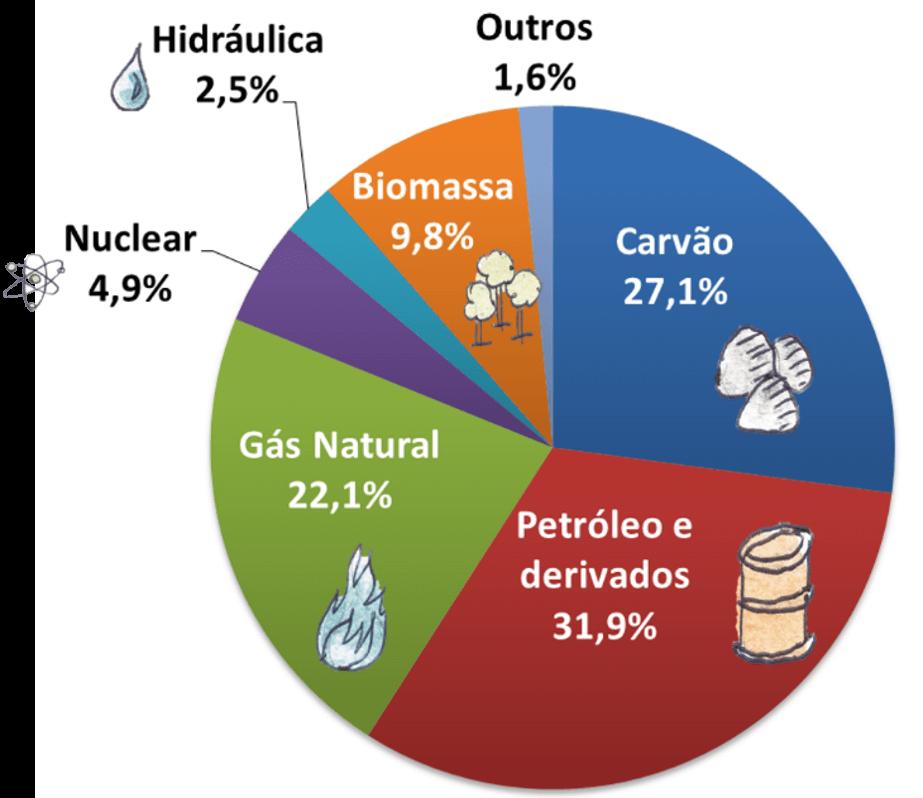 Gráfico de percentuais das fontes na matriz energética mundial: petróleo e derivados 31,7% Carvão 28,1% Gás natural 21,6%