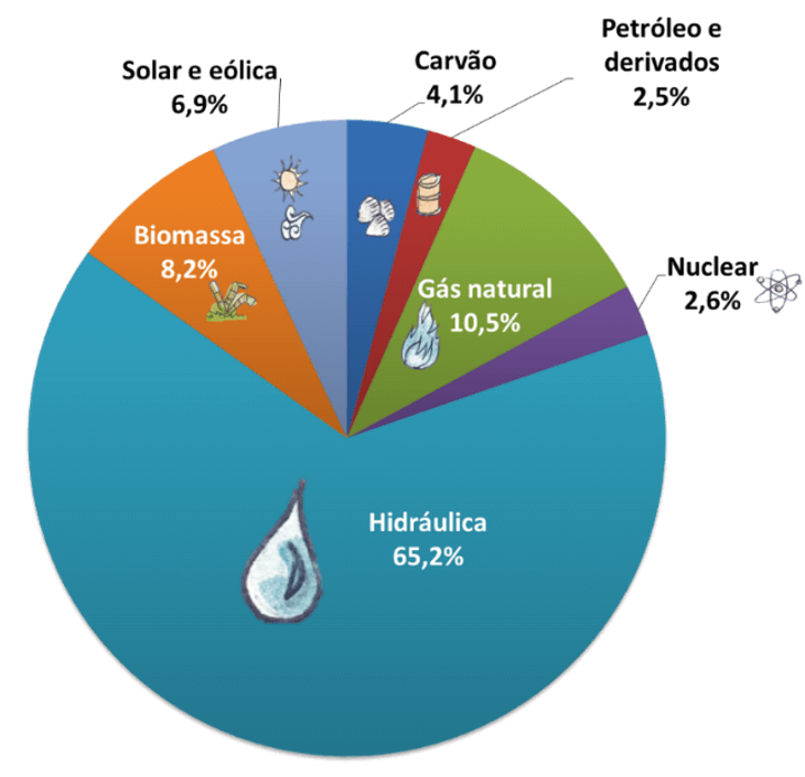 Gráfico dos percentuais das fontes: hidráulica 68,1% gás natural 9,1% biomassa 8,2% solar e eólica 5,4%