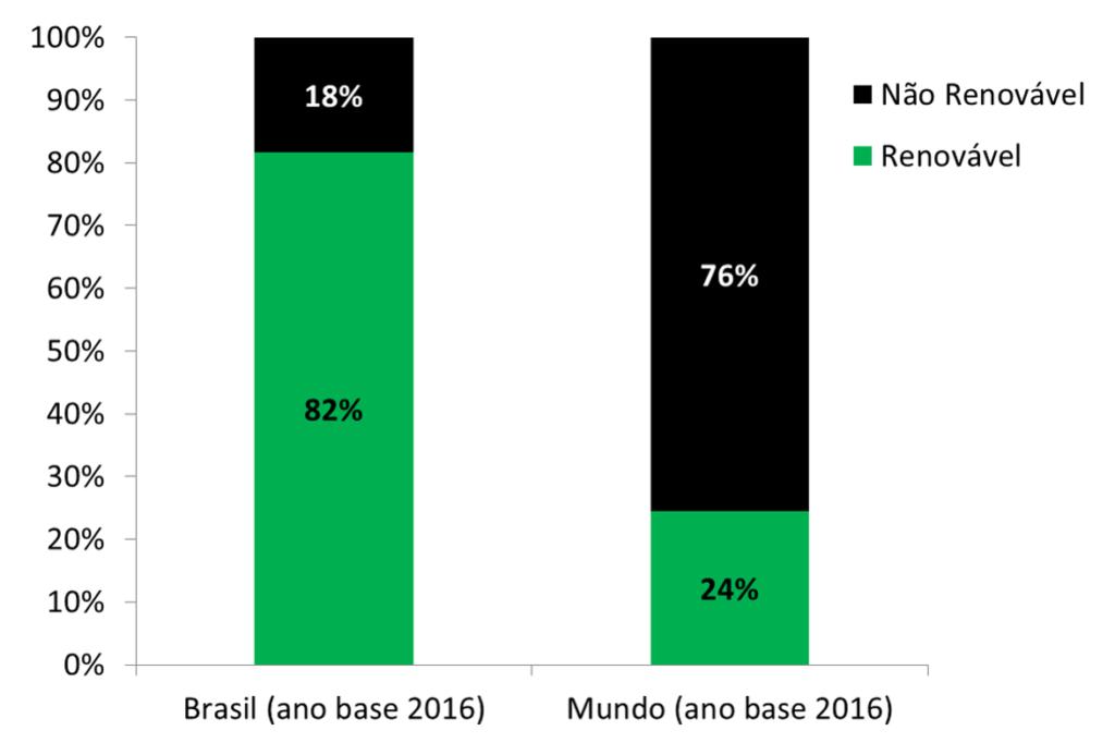 Brasil 82% renovável 18% não renovável Mundo 77% não renovável e 23% renovável