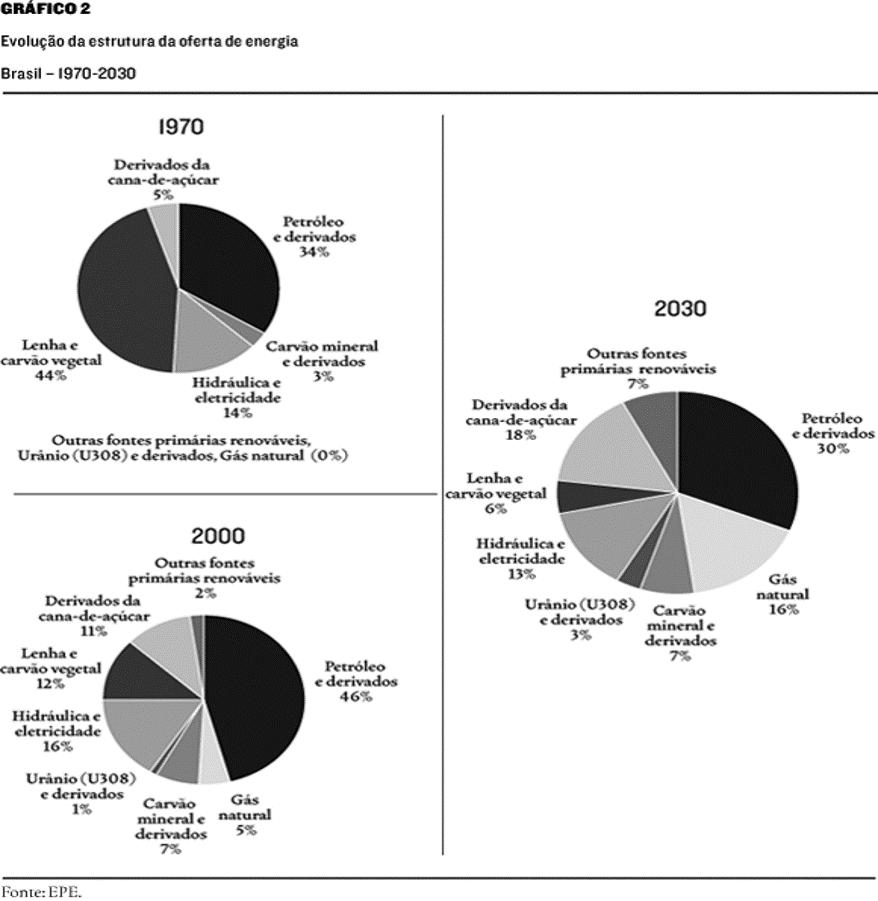 Evolução da Estrutura de Oferta de Energia de 1970 a 2030. ISO 50001 - Gestão de Energia
