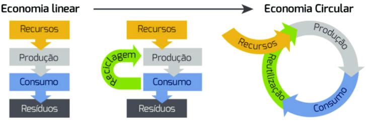 """O modelo circular tem como objetivo """"acabar com ineficiências, ao longo do ciclo de vida do produto, desde a extração das matérias-primas até à sua utilização, pelo consumidor final, através de uma gestão mais eficiente dos recursos naturais"""