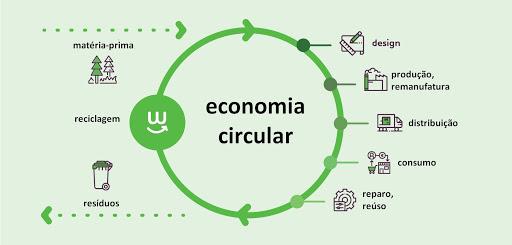 a economia circular é um modelo que deve ser levado em consideração em processos produtivos, devendo ter uma abordagem no planejamento estratégico das organizações, devido à sua importância e por estar ligado diretamente à responsabilidade socioambiental, aos processos produtivos e a Sustentabilidade.