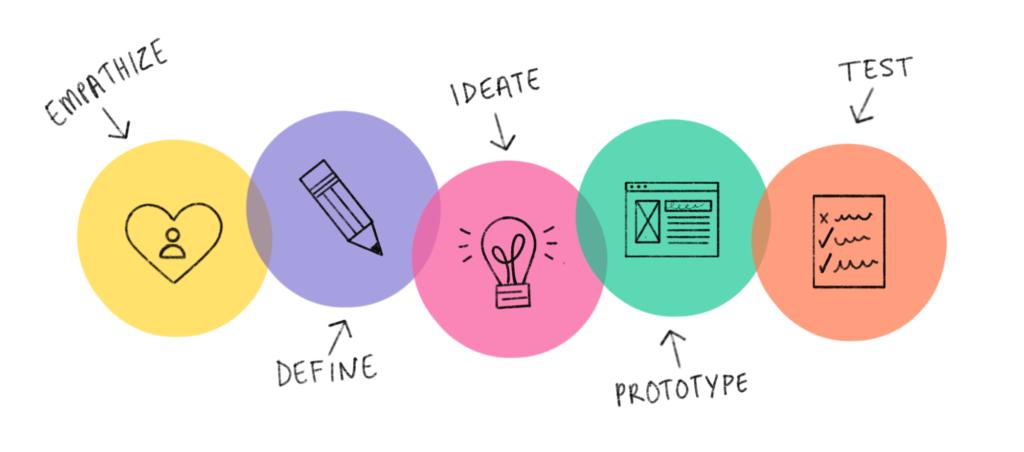 Para aplicar a metodologia do Design Thinking, deve aplicar as suas etapas,  normalmente se distribuí em cinco etapas.
